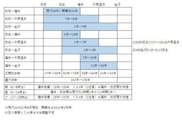 福井県並行在来線開業後の運行計画案と運賃水準 2021.8